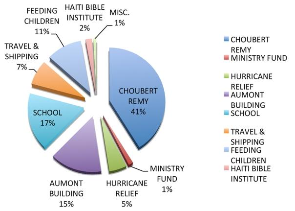HCM 2016 SPENDING CHART